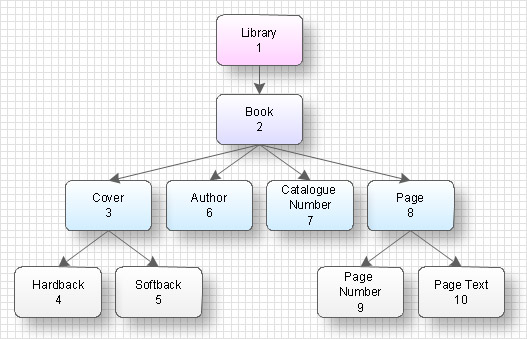 Data structure diagram with ConceptDraw DIAGRAM *