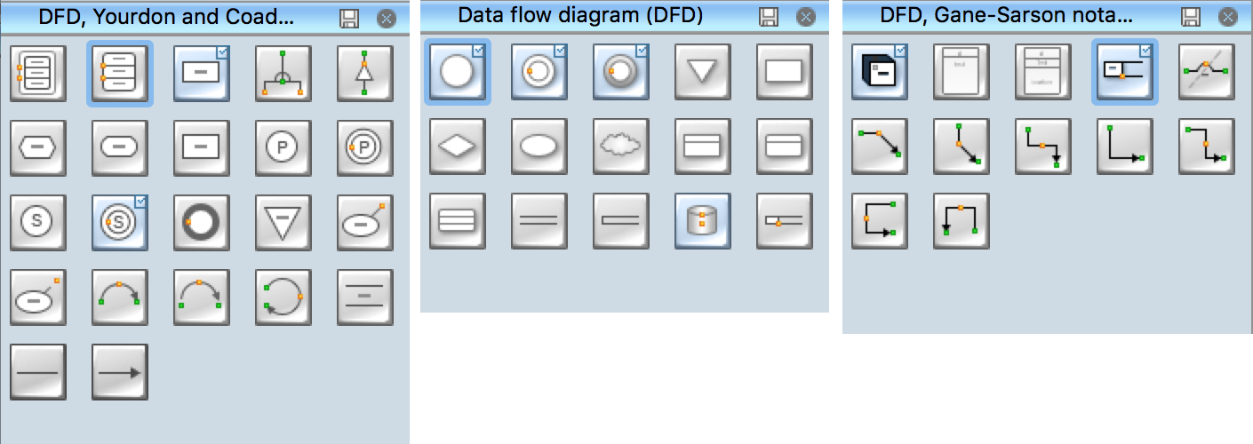 DFD Flowchart Symbols