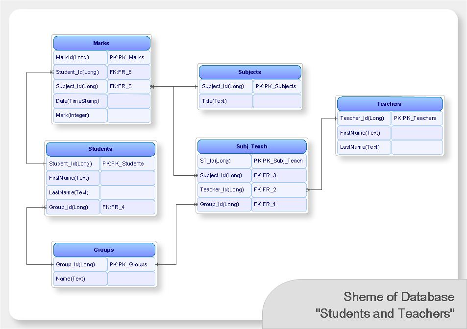 Database model layout