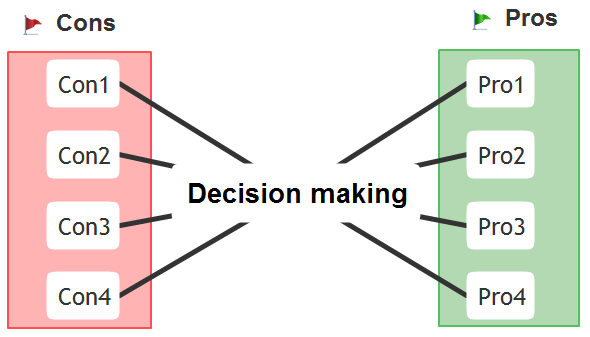 Decision making mindmap
