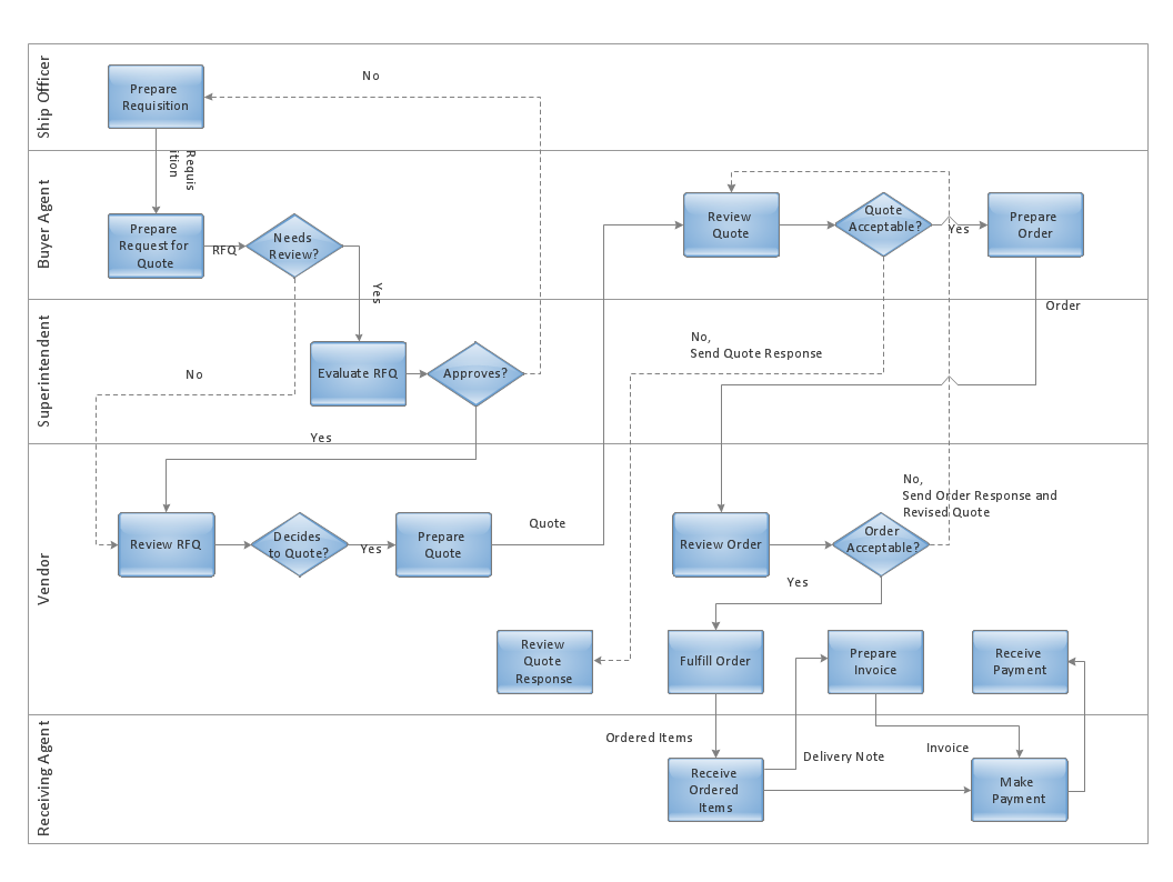 cross functional flowcharts in conceptdraw trading process diagram