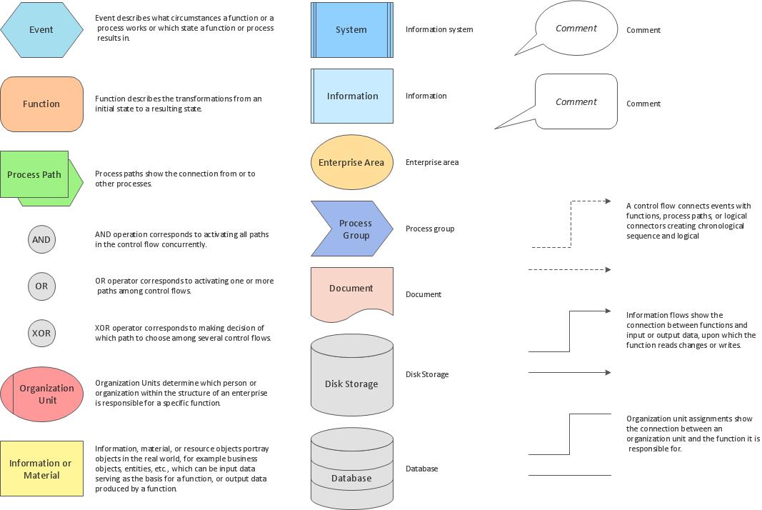 Event Driven Process chain(EPC)Diagrams *