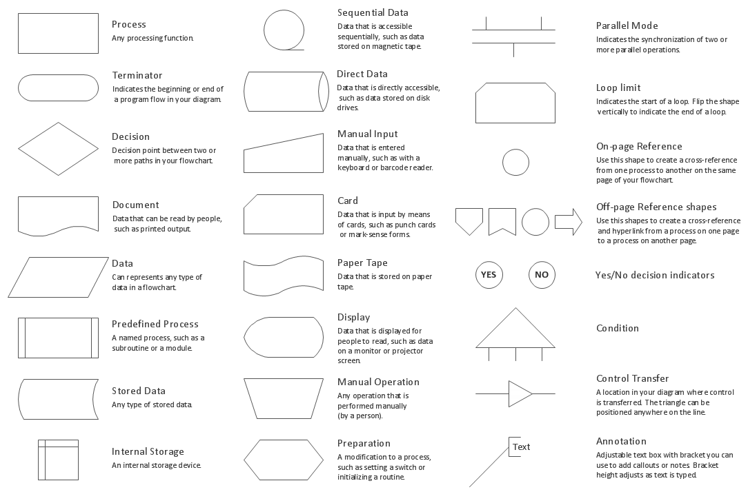 Line Drawing Algorithm Pdf : Flowchart design symbols shapes stencils and