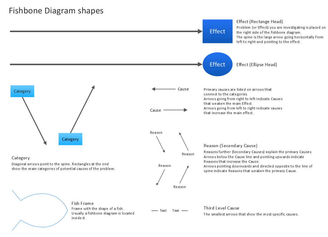 Fishbone Diagram Design Element *