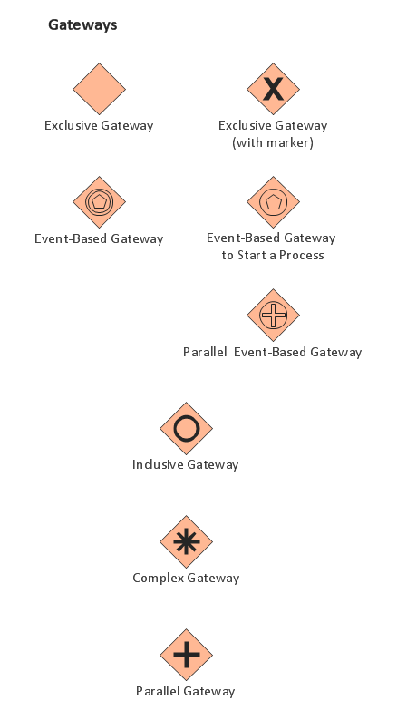 Business Process  Elements, Symbols, Icons, Shapes, Objects, Stencils: Gateways