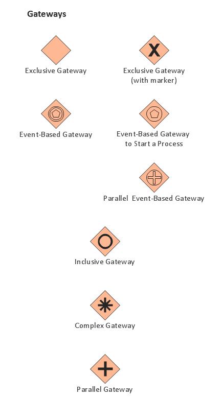 Business Process Elements: Gateways (Win, Mac)