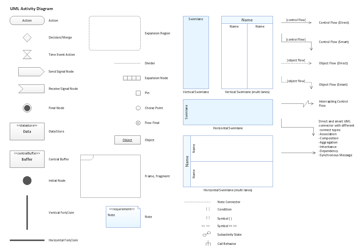 UML Activity Diagram. Design Elements *