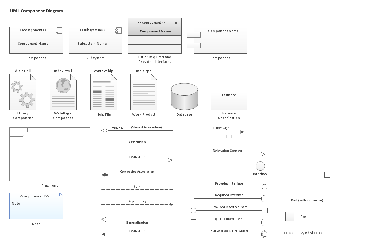 design elements for uml diagramscomponent diagram
