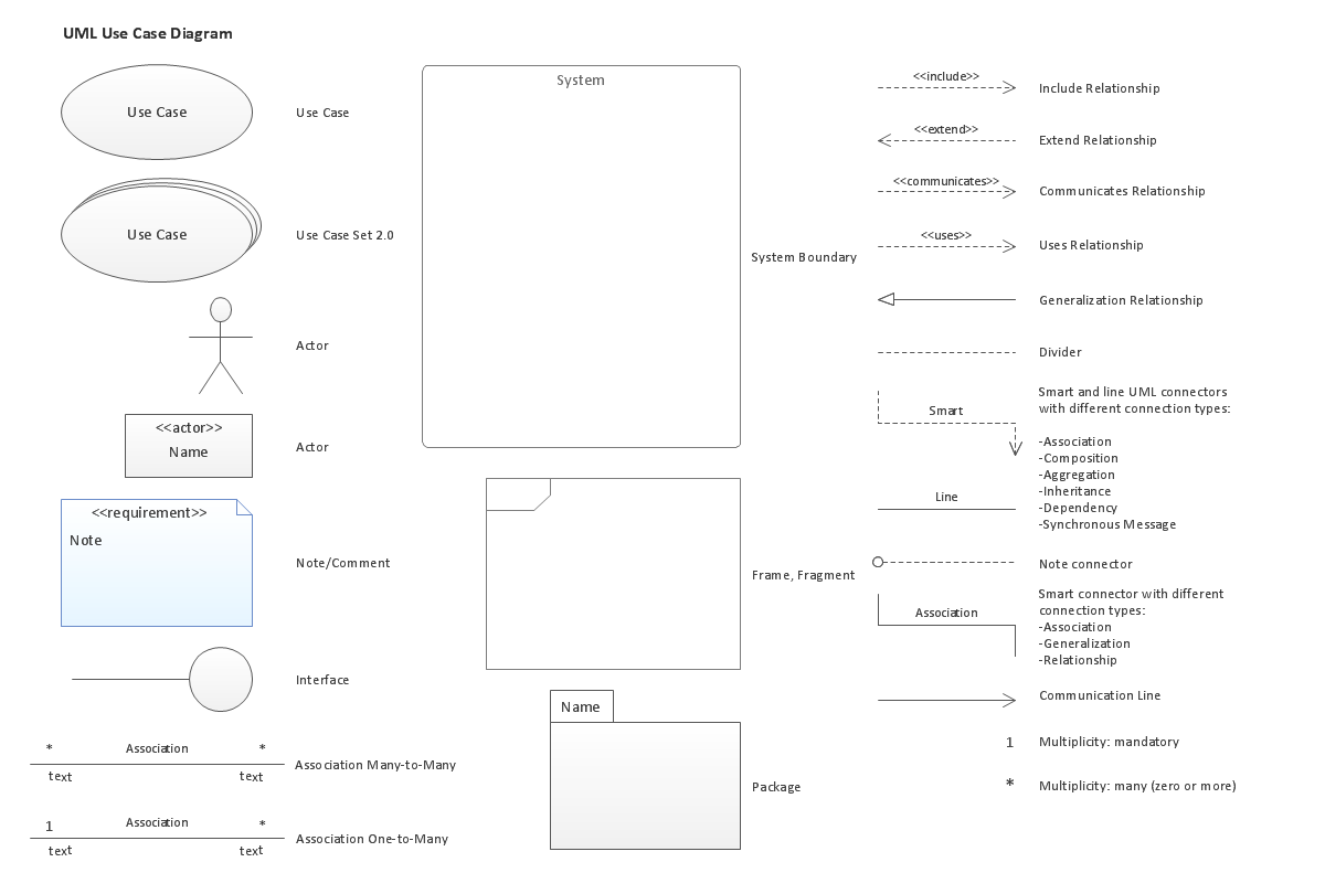 diagramming software for design uml use case diagrams   uml    uml use case diagrams  design elements  win  mac