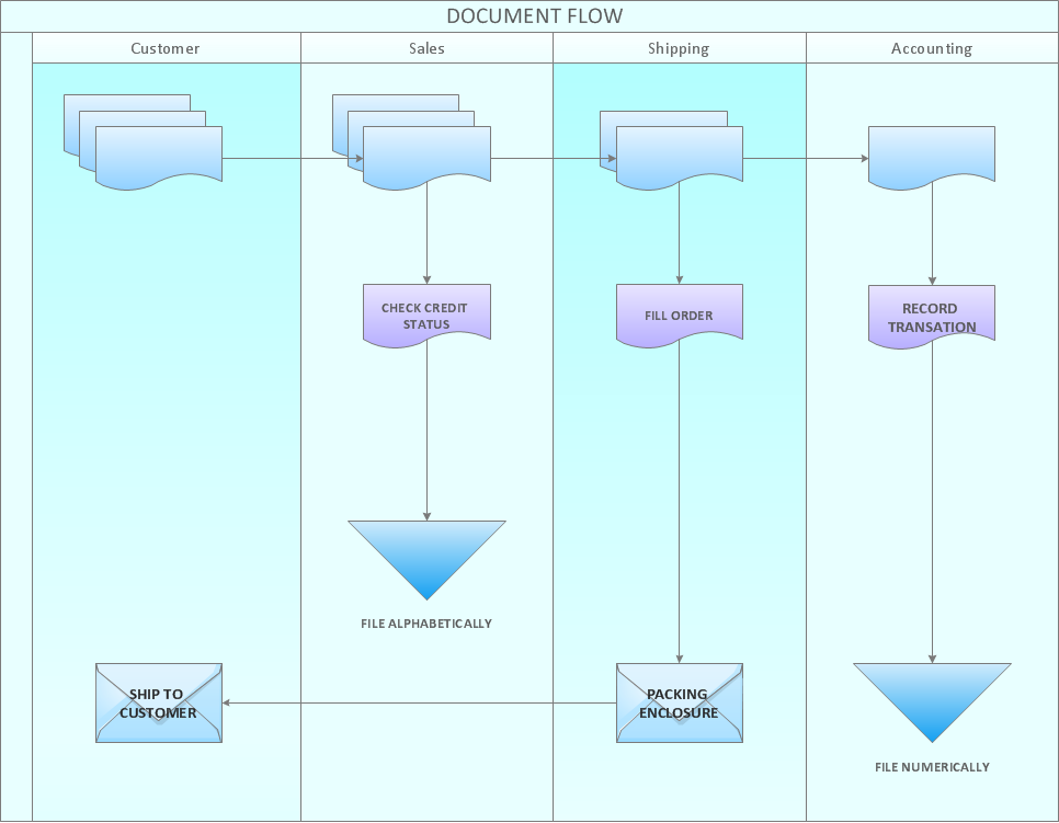 Cross functional flowchart examples types of flowchart Easy flowchart software