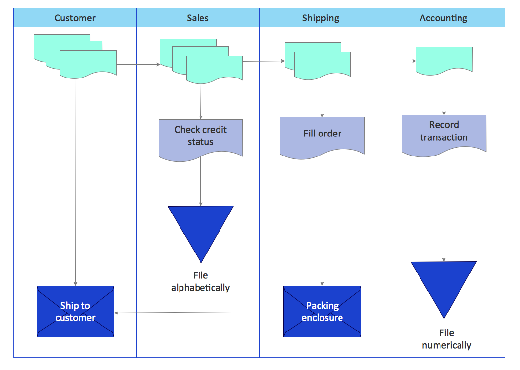 Flow Chart Example  Warehouse Flowchart