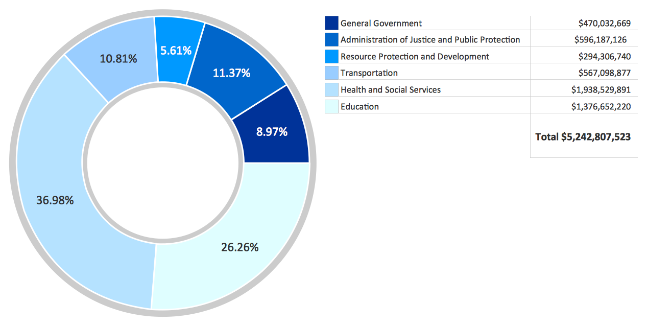Pie chart example. Donut chart — Budgeted appropriations