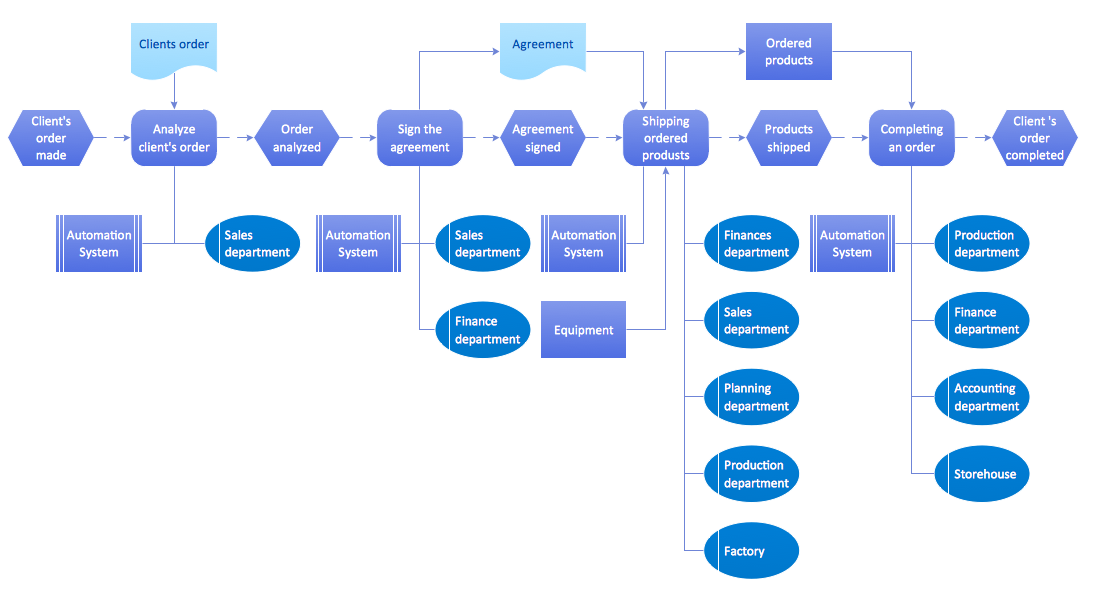 Epc diagram event driven process chain diagrams epc solution from the business processes area of conceptdraw solution park with powerful drawing tools to help you accmission Choice Image
