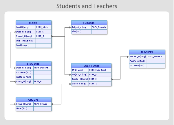 Entity relationship diagram (ERD) - Students and teachers