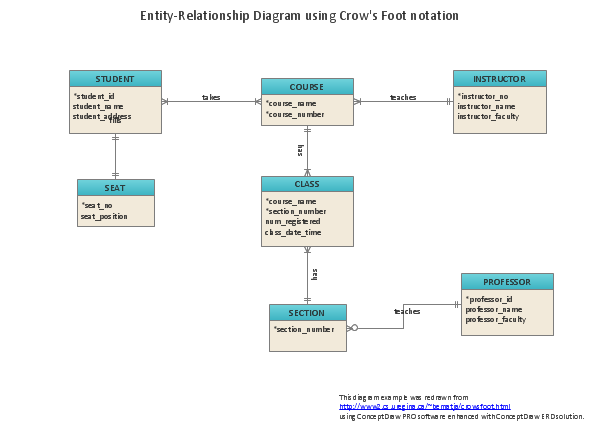 Entity Relationship Diagram -ERD, crow's foot notation