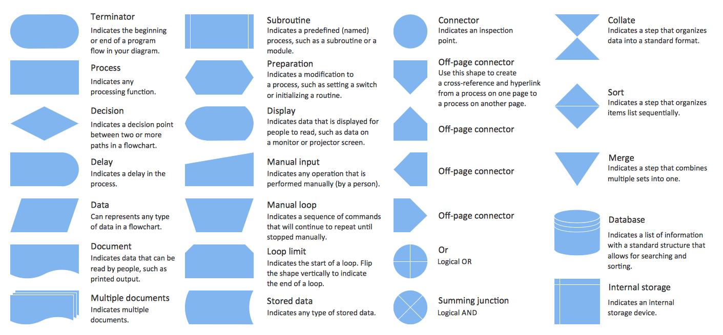 Eléments pour la conception d'organigrammes. Symboles, formes, stencils et icônes