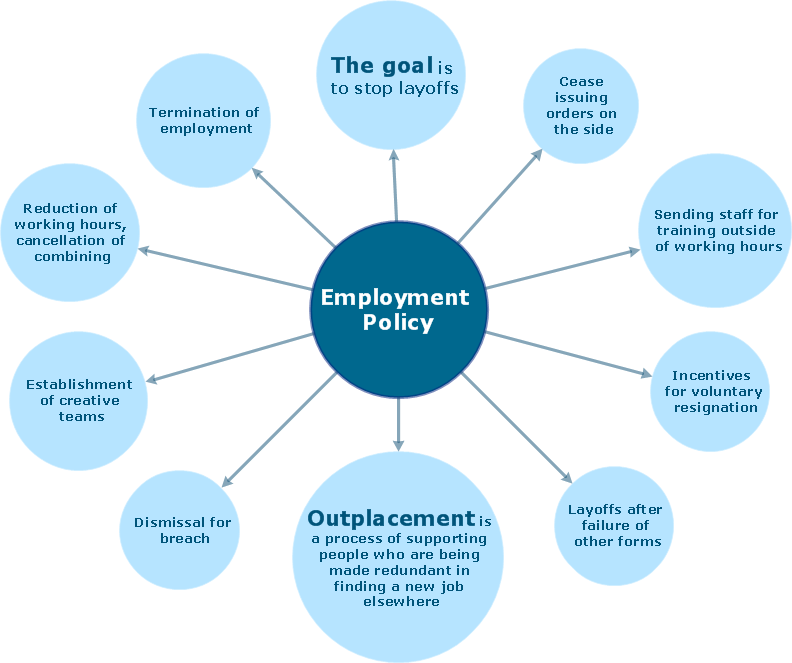 Employment policy direction - Bubble diagram