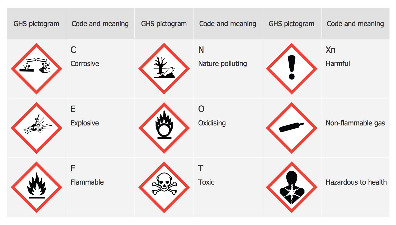 Ghs Label Pictograms Transport Hazard Pictograms Design Elements