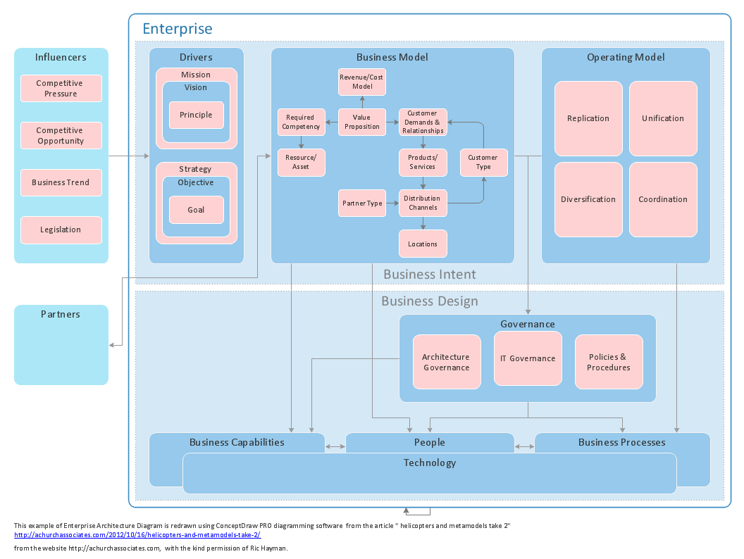 Enterprise architecture diagrams how to create an for Pro design landscape