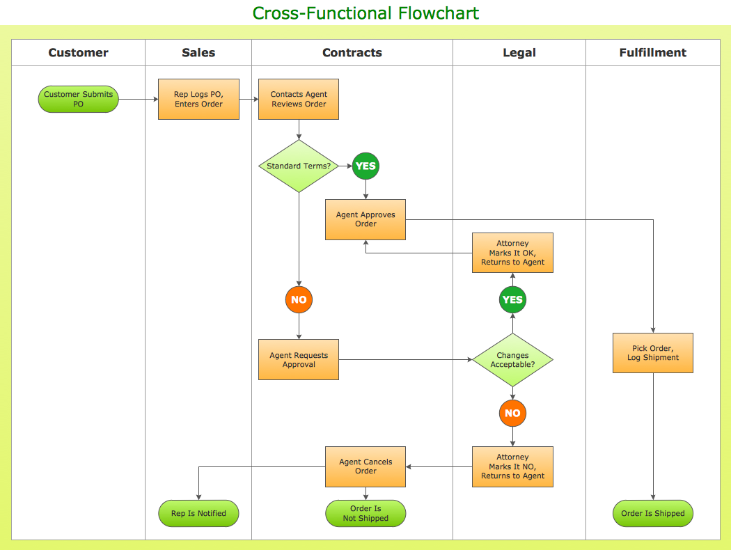 Cross-functional flowchart - Ordering process