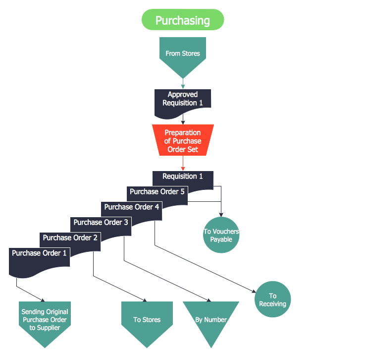 steps of accounting cycle purchase process flow chart receiving