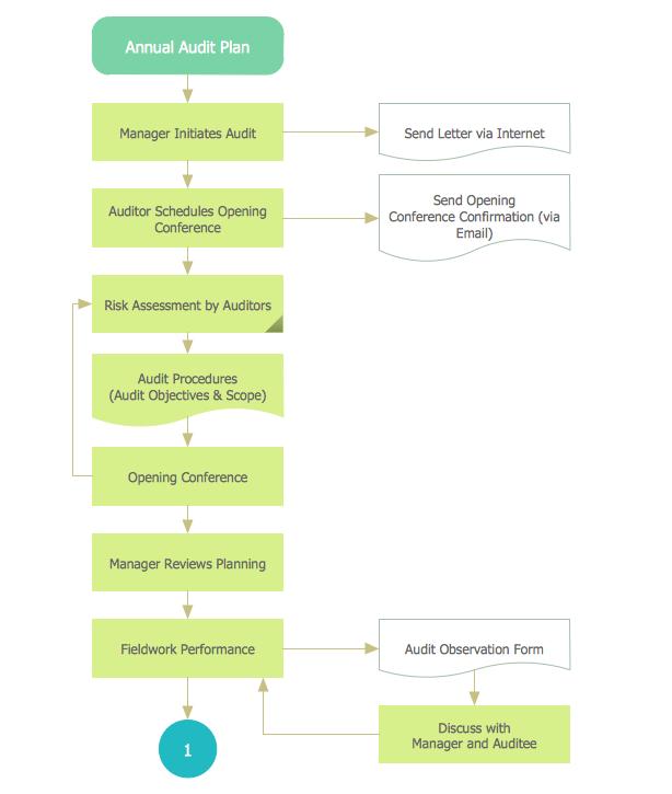 Chart Audit *