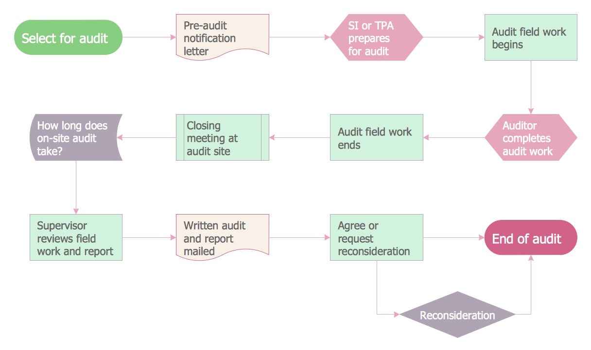 Audit Process Flowchart. <br> Audit Flowchart *