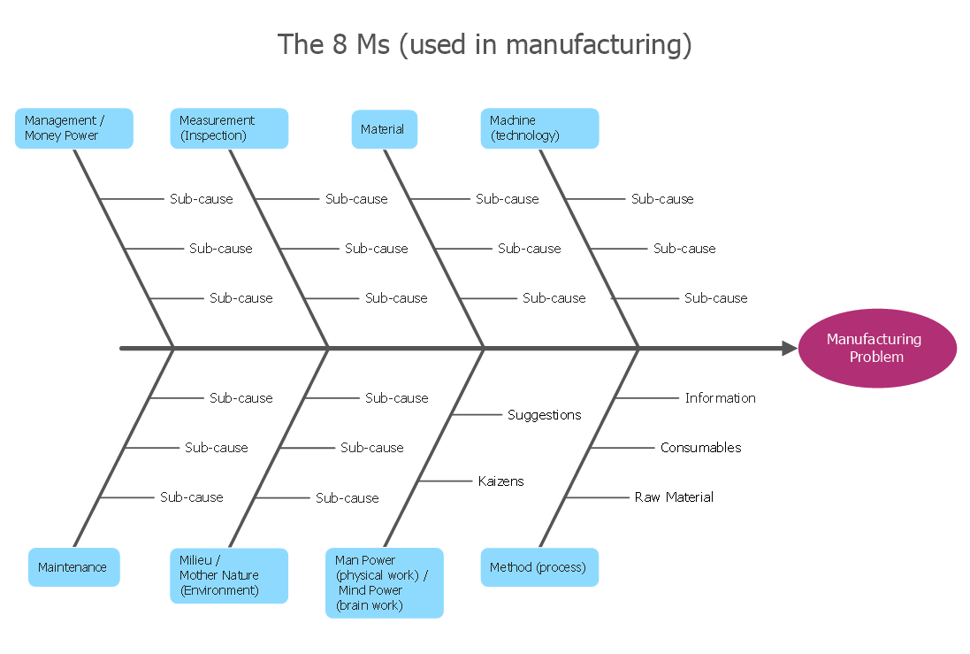 Fishbone Manufacturing 8 Ms how do fishbone diagrams solve manufacturing problems