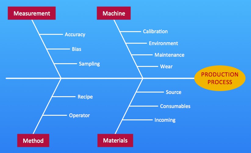 Fishbone diagram 4M Production process