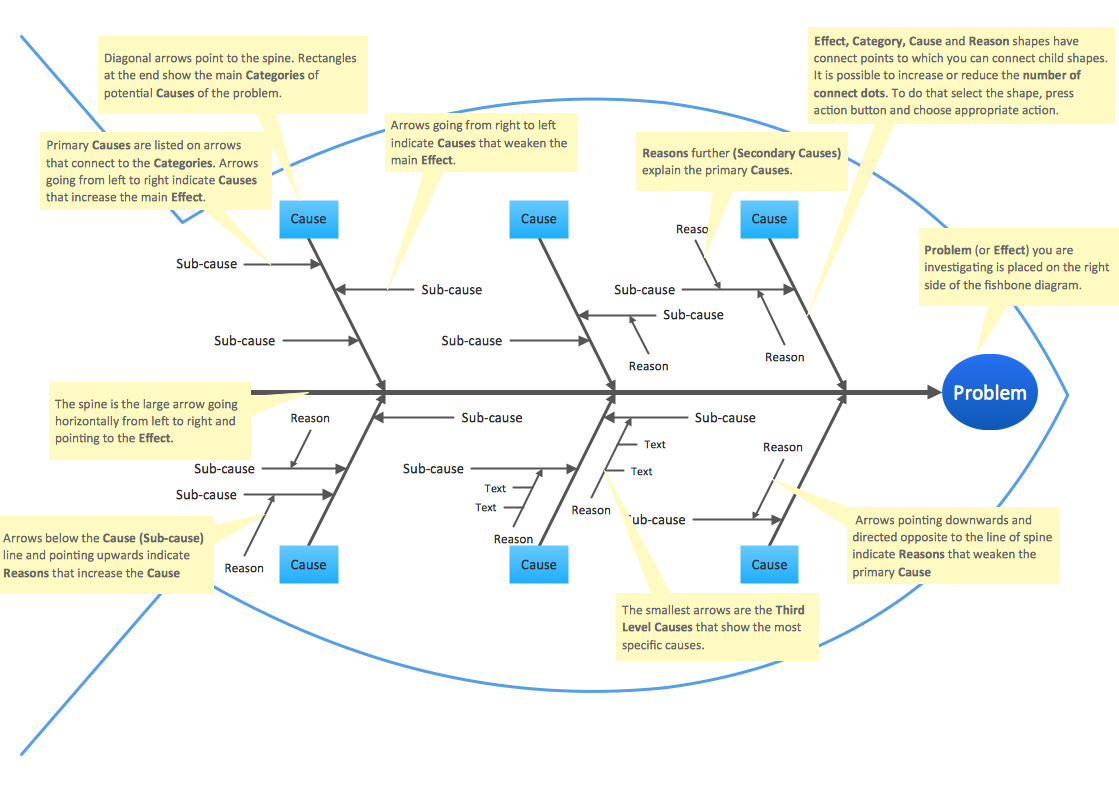 fishbone diagram educational template - Ishikawa Diagram Sample