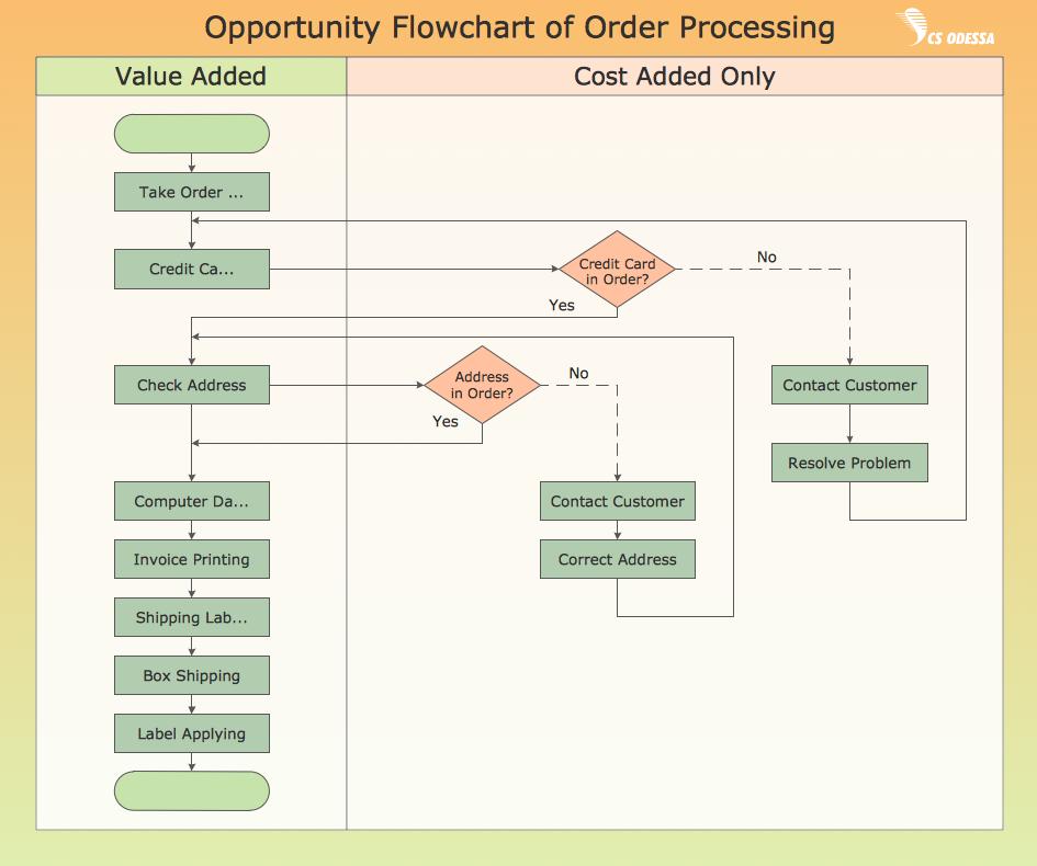 Flow Charts Opportunity Flowchart agile methodology