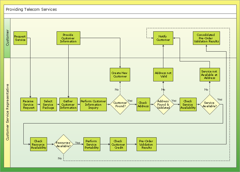 Cross-functional flowchart example - Providing telecom services