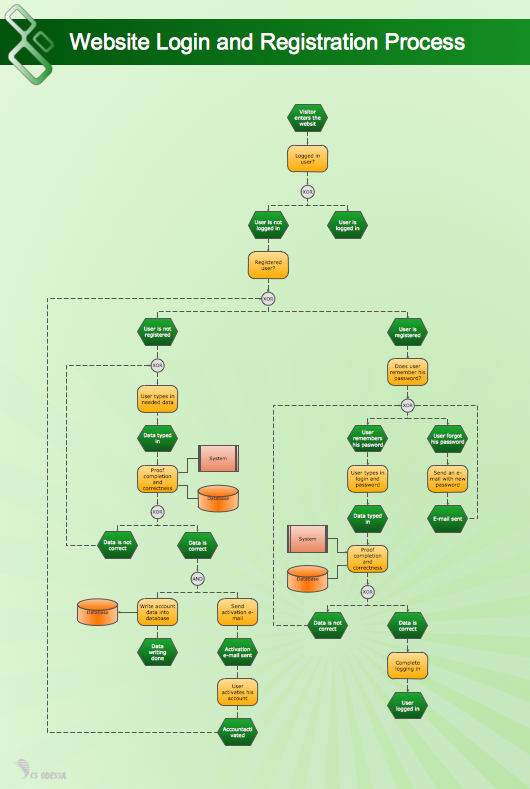 Uml Use Case Diagram Example Registration System Flowchart Uml