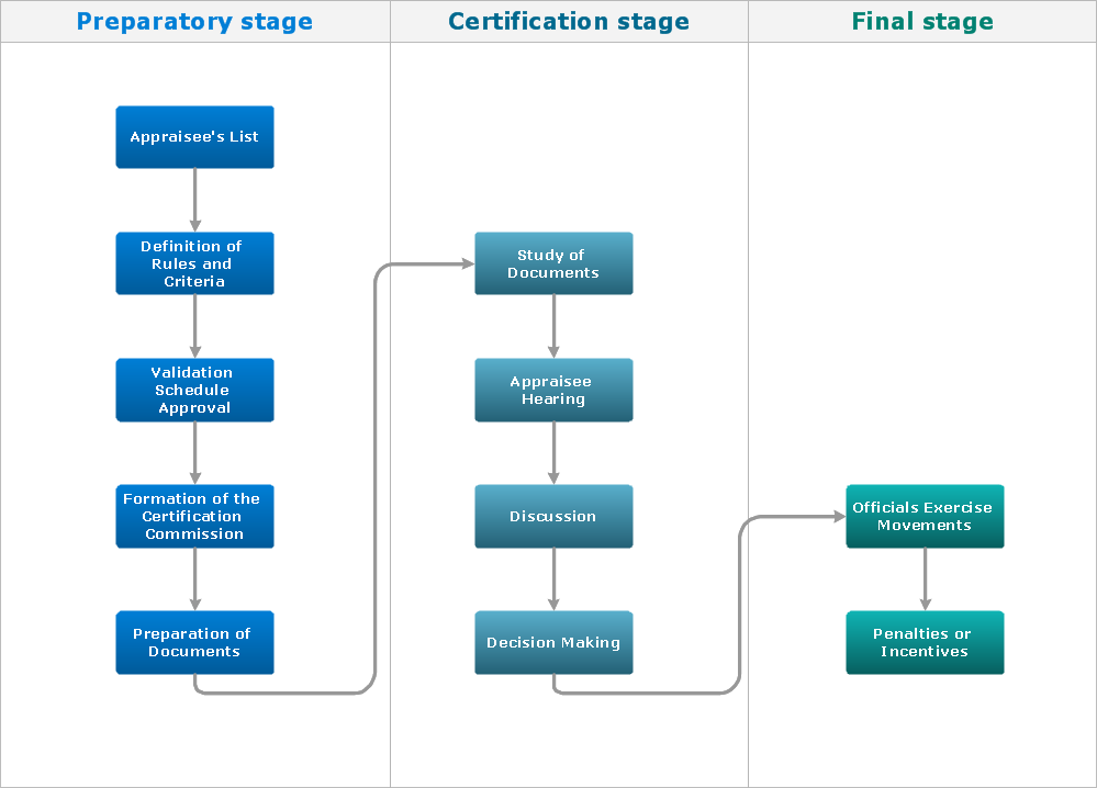 Flow chart - Stages of personnel certification, this is flowchart maker