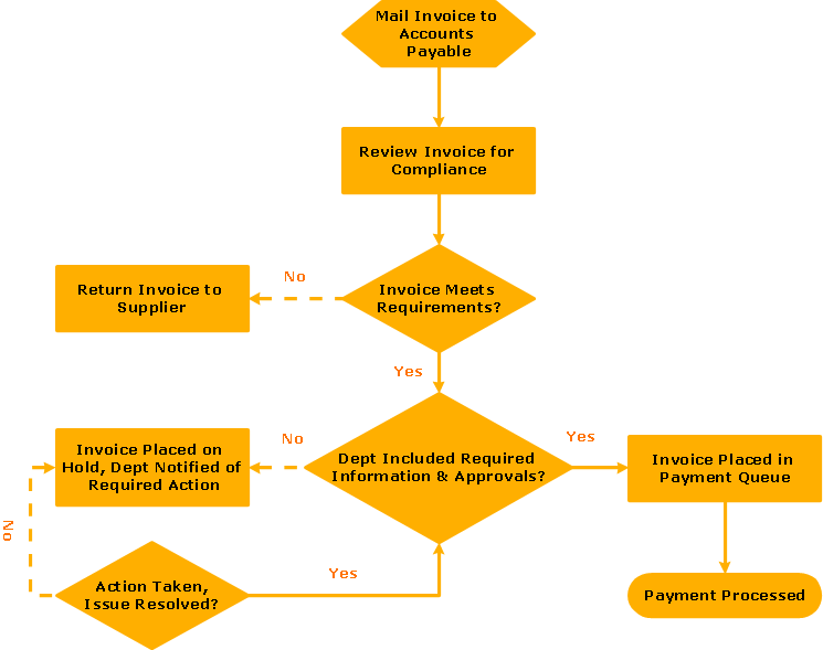flowchart invoice payment process - Easy Flowchart Software