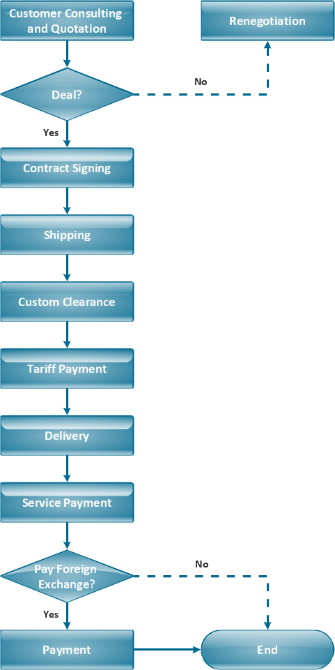 Flowchart - Import process