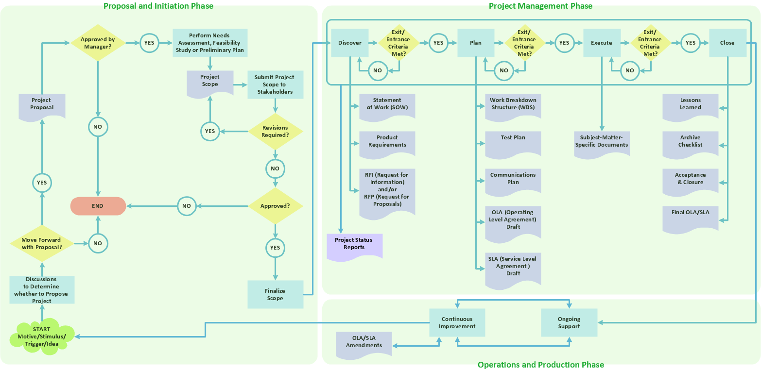 Program To Make Flow Chart Draw Flowcharts With Conceptdraw Good