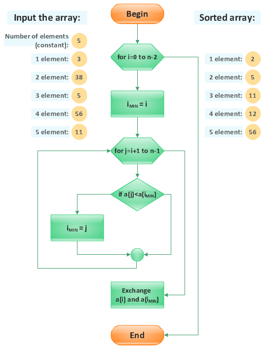 Flowchart - Selection sorting method
