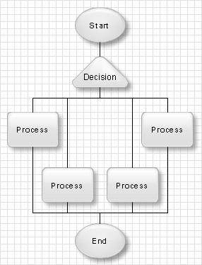 flowchart complex decisions