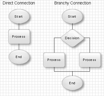 flowchartflowchart blocks  flowchart  connection types