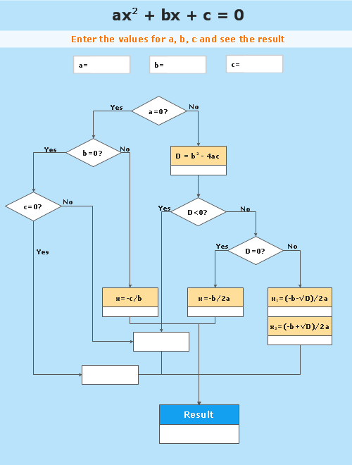 Flowchart - Mathematics - Solving quadratic equation