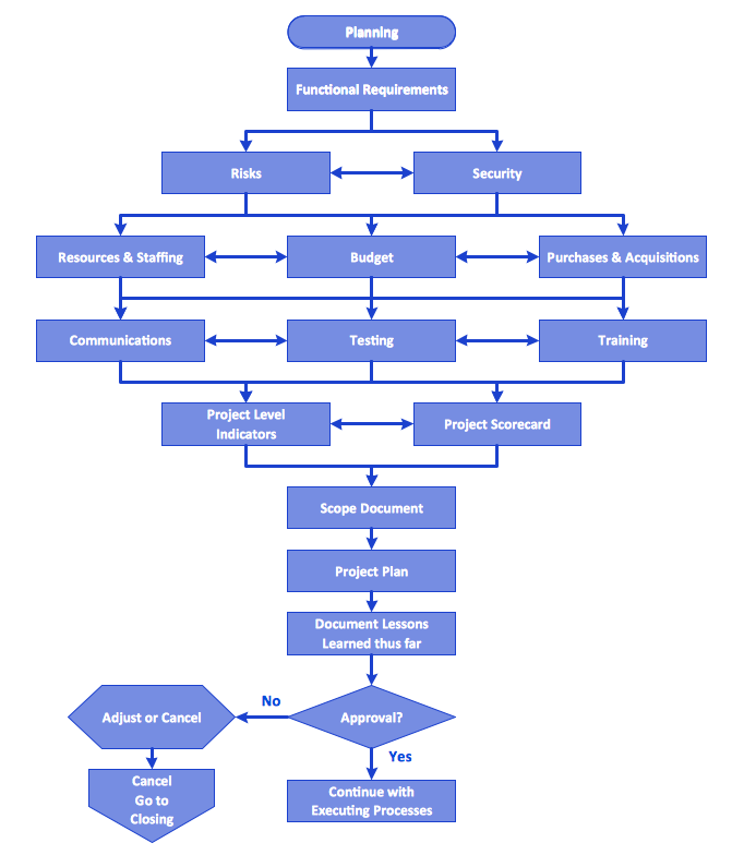 Flowchart process example free trial for mac pc business flowchart planning process accmission Image collections