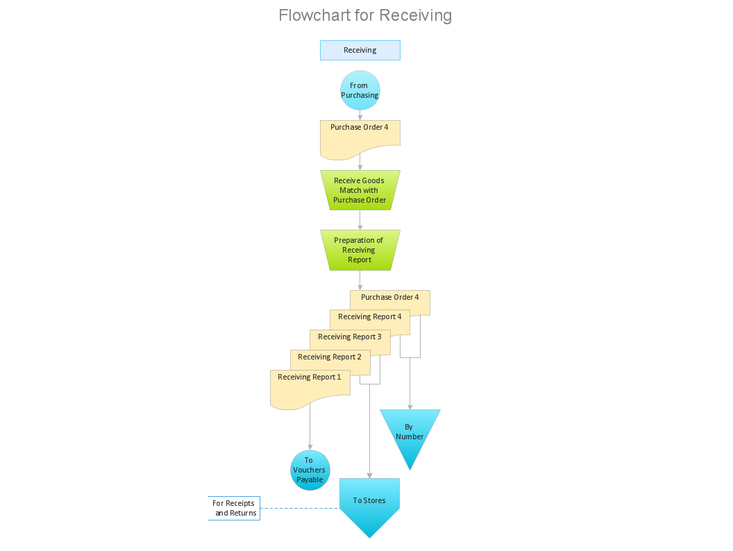 Accounting Flowchart: Purchasing, Receiving, Payable and Payment ...