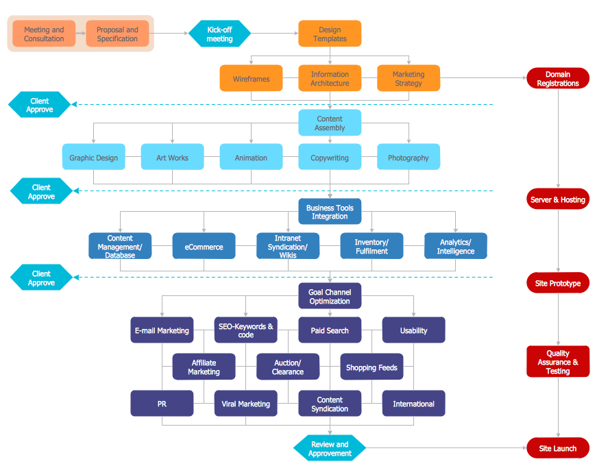 Flowchart Marketing Process Flowchart Examples