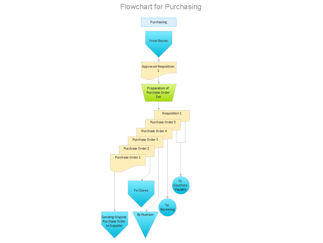 Purchase process flow chart accounting flowchart purchasing flowchart purchasing process receiving process flow chart sample 1 nvjuhfo Image collections