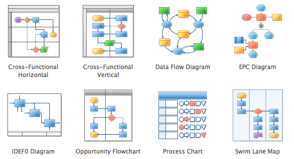 Flowchart Software – Organizational Flow Chart Template Word