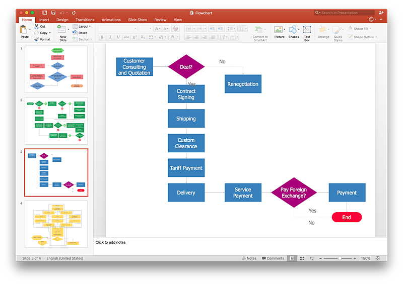 Make a powerpoint presentation of flowcharst conceptdraw helpdesk