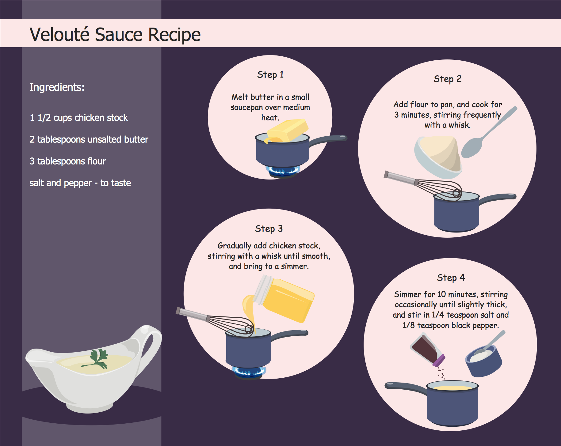 quick recipes Step by Step Flowchart conceptdraw diagram extended with cooking recipes solution from the food and beverage area of conceptdraw solution park is ideal software for illustration