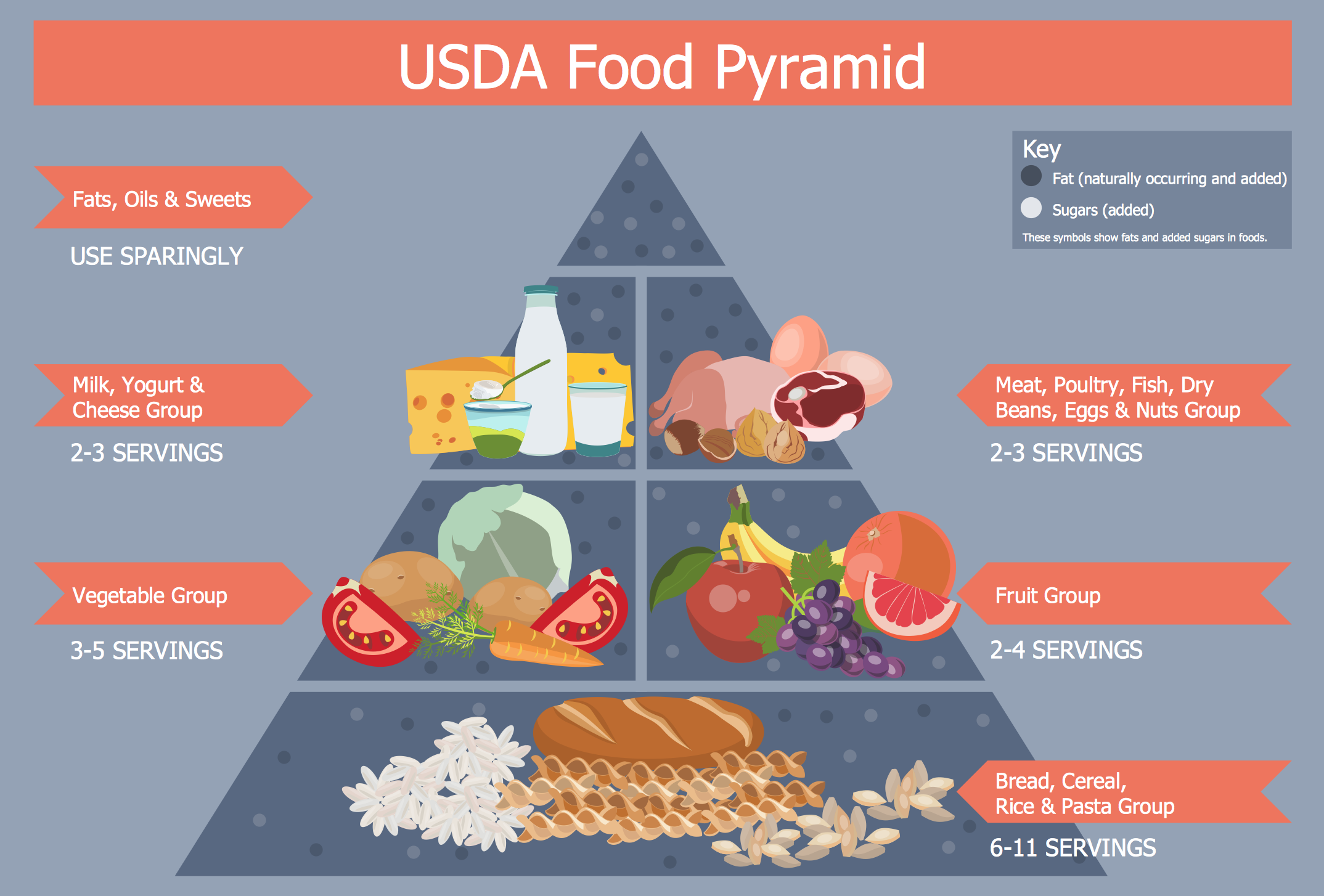 Diagram Of 4 Food Groups Healthy Wiring Will Be A Thing Sony Radio 6733294 Diet Plan Rh Conceptdraw Com Scene Triangle