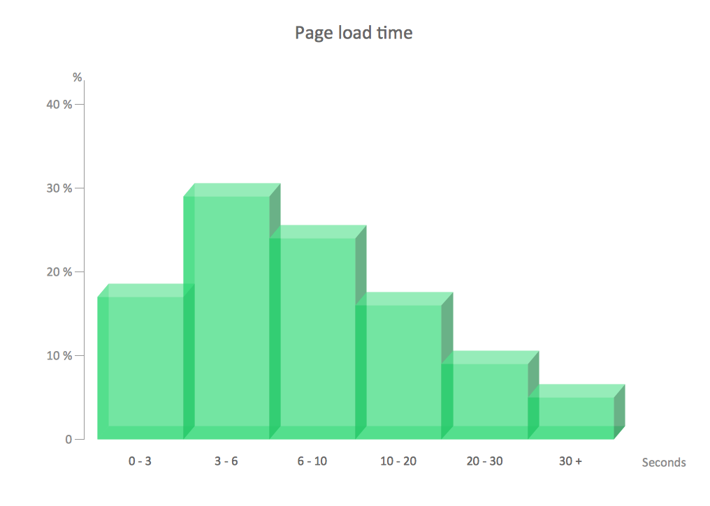 Frequency histogram example - Page load time